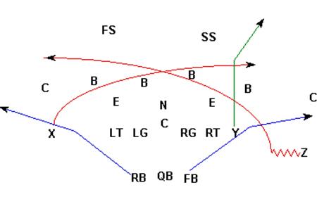 Gráfico 7 Mesh Y Corner